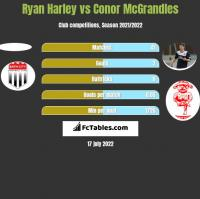Ryan Harley vs Conor McGrandles h2h player stats