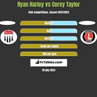 Ryan Harley vs Corey Taylor h2h player stats