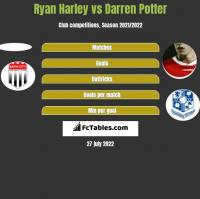 Ryan Harley vs Darren Potter h2h player stats