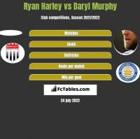 Ryan Harley vs Daryl Murphy h2h player stats