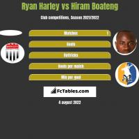 Ryan Harley vs Hiram Boateng h2h player stats