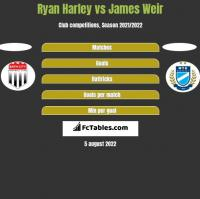 Ryan Harley vs James Weir h2h player stats