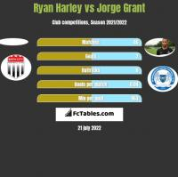 Ryan Harley vs Jorge Grant h2h player stats