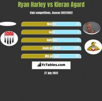 Ryan Harley vs Kieran Agard h2h player stats
