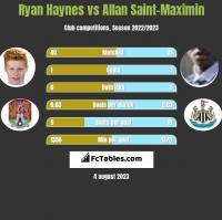 Ryan Haynes vs Allan Saint-Maximin h2h player stats