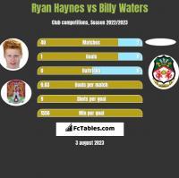 Ryan Haynes vs Billy Waters h2h player stats