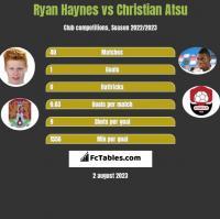Ryan Haynes vs Christian Atsu h2h player stats
