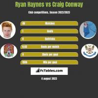 Ryan Haynes vs Craig Conway h2h player stats