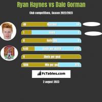 Ryan Haynes vs Dale Gorman h2h player stats