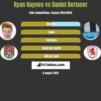 Ryan Haynes vs Daniel Berlaser h2h player stats