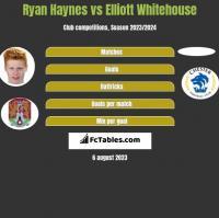 Ryan Haynes vs Elliott Whitehouse h2h player stats
