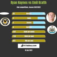 Ryan Haynes vs Emil Krafth h2h player stats