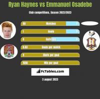Ryan Haynes vs Emmanuel Osadebe h2h player stats