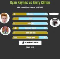 Ryan Haynes vs Harry Clifton h2h player stats