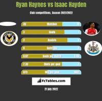 Ryan Haynes vs Isaac Hayden h2h player stats