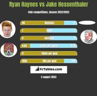 Ryan Haynes vs Jake Hessenthaler h2h player stats