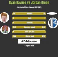 Ryan Haynes vs Jordan Green h2h player stats