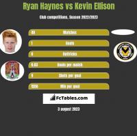Ryan Haynes vs Kevin Ellison h2h player stats