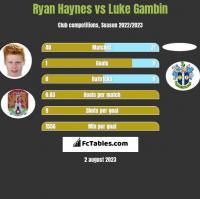 Ryan Haynes vs Luke Gambin h2h player stats