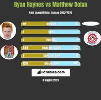 Ryan Haynes vs Matthew Dolan h2h player stats