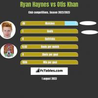Ryan Haynes vs Otis Khan h2h player stats
