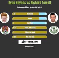Ryan Haynes vs Richard Towell h2h player stats