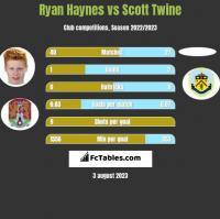 Ryan Haynes vs Scott Twine h2h player stats