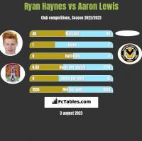 Ryan Haynes vs Aaron Lewis h2h player stats