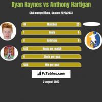 Ryan Haynes vs Anthony Hartigan h2h player stats
