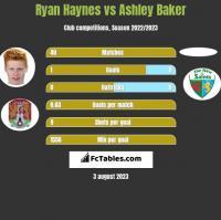 Ryan Haynes vs Ashley Baker h2h player stats