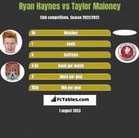 Ryan Haynes vs Taylor Maloney h2h player stats