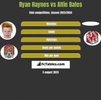 Ryan Haynes vs Alfie Bates h2h player stats