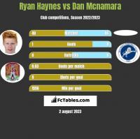 Ryan Haynes vs Dan Mcnamara h2h player stats