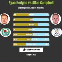 Ryan Hedges vs Allan Campbell h2h player stats