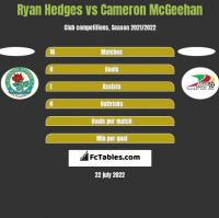 Ryan Hedges vs Cameron McGeehan h2h player stats