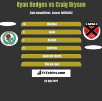 Ryan Hedges vs Craig Bryson h2h player stats
