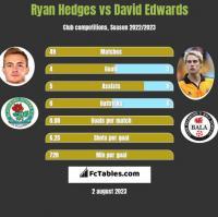 Ryan Hedges vs David Edwards h2h player stats
