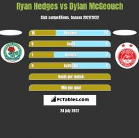 Ryan Hedges vs Dylan McGeouch h2h player stats