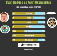 Ryan Hedges vs Fejiri Okenabirhie h2h player stats