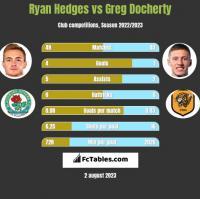 Ryan Hedges vs Greg Docherty h2h player stats