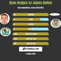 Ryan Hedges vs James Bolton h2h player stats