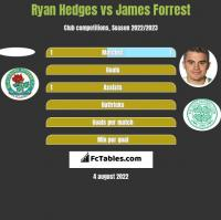 Ryan Hedges vs James Forrest h2h player stats