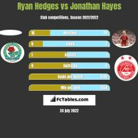 Ryan Hedges vs Jonathan Hayes h2h player stats