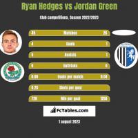 Ryan Hedges vs Jordan Green h2h player stats