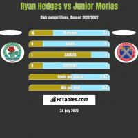 Ryan Hedges vs Junior Morias h2h player stats