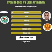 Ryan Hedges vs Liam Grimshaw h2h player stats