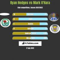 Ryan Hedges vs Mark O'Hara h2h player stats