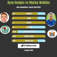 Ryan Hedges vs Marley Watkins h2h player stats