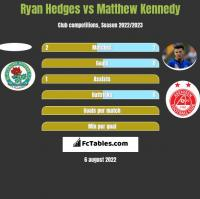 Ryan Hedges vs Matthew Kennedy h2h player stats