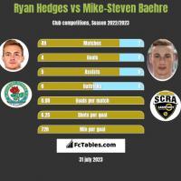 Ryan Hedges vs Mike-Steven Baehre h2h player stats
